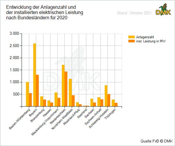 Super Statistik zum Thema Biogas - Deutsches Maiskomitee e. V. (DMK) &KL_96